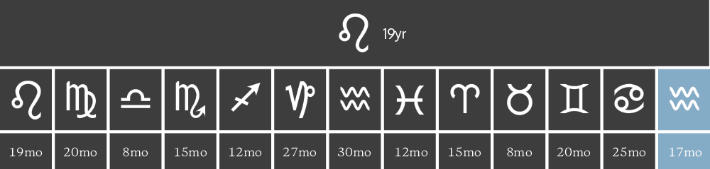 hellenistic astrology time lords